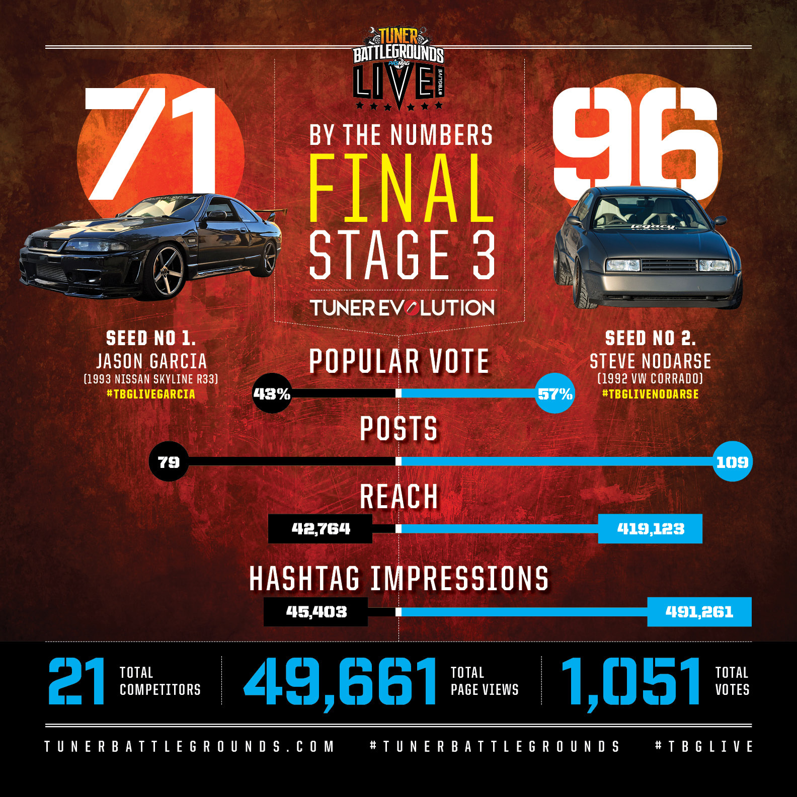 Tuner Battlegrounds TBGLIVE Top 2 By The Numbers
