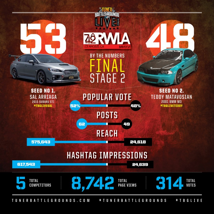 TBGLIVE 742 Race Wars Irwindale By The Numbers