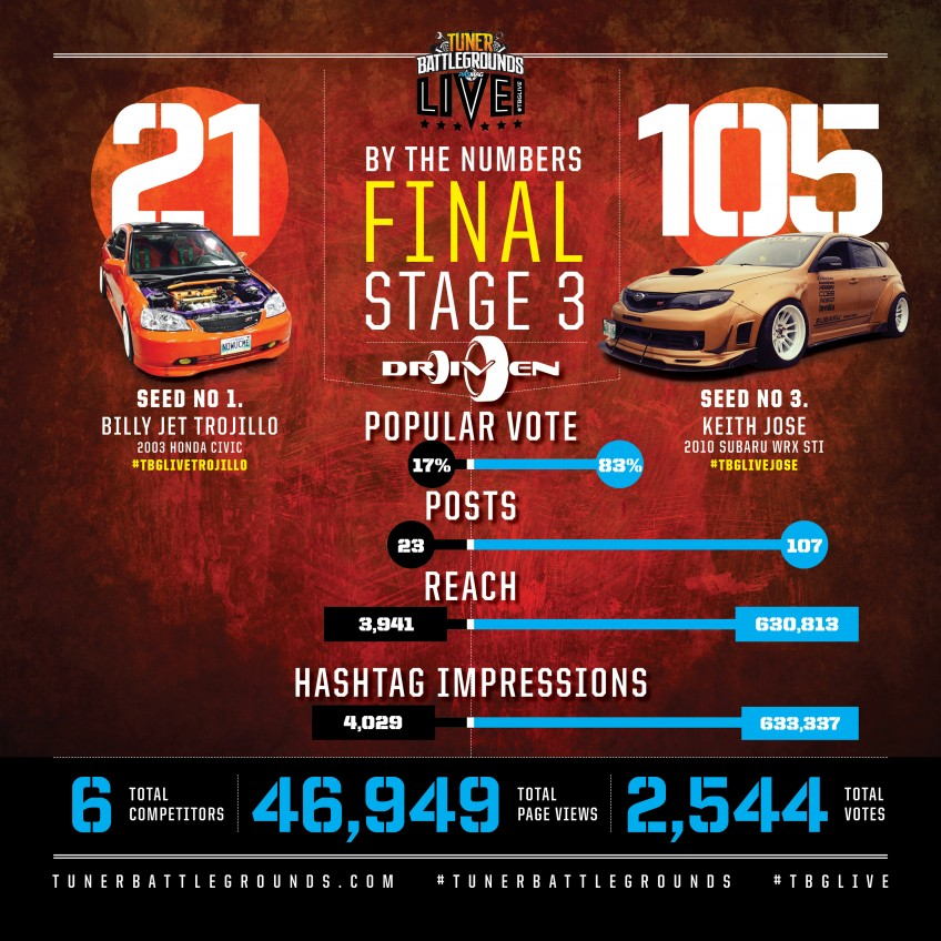 TBGLIVE Driven Winnipeg 2016 By The Numbers