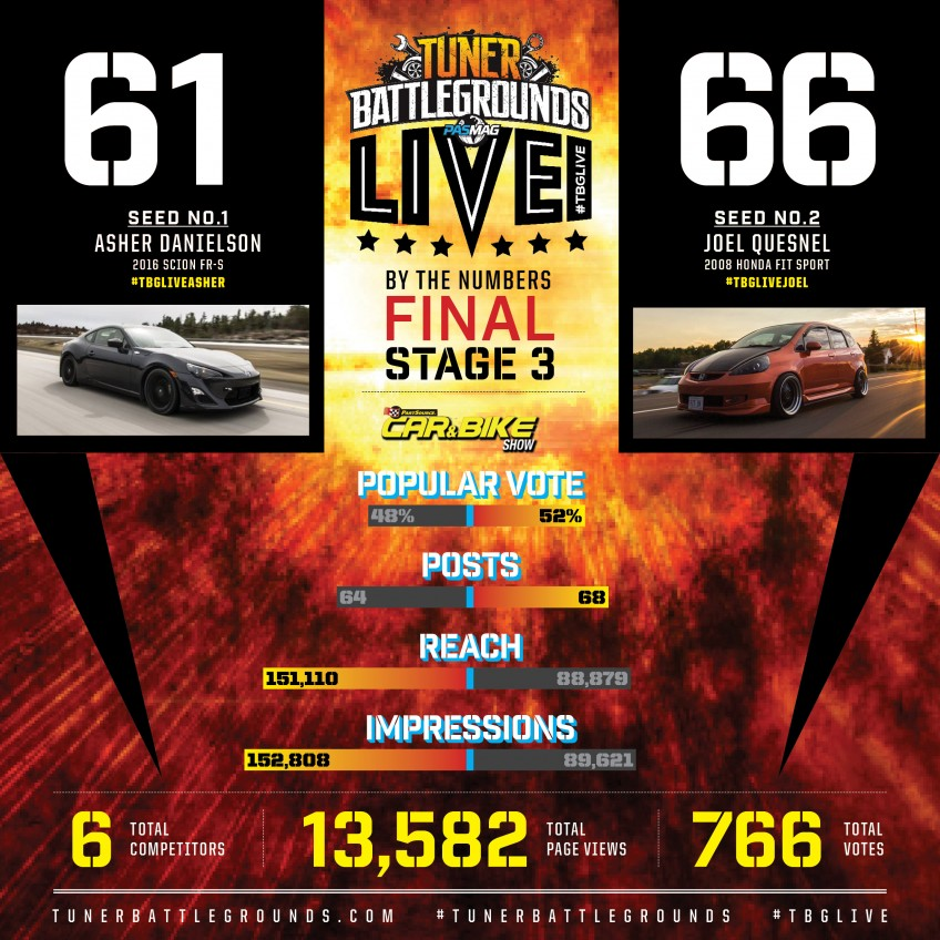 BTN Part Source Car Show 2016 TBGLIVE